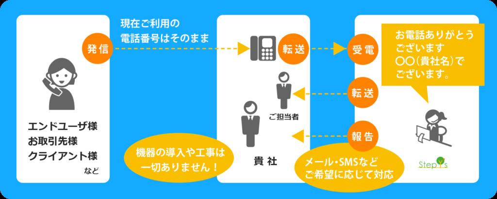 電話代行サービスイメージ